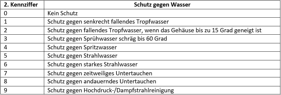 Tabelle Schutzarten zweite Kennziffer
