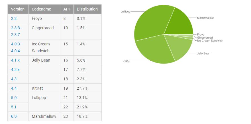 Alle Daten zu Android im Überblick