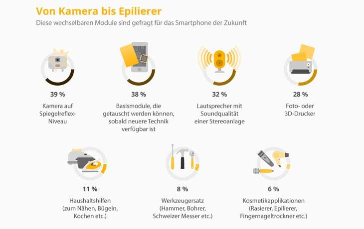 Umfrage Smartphone der Zukunft