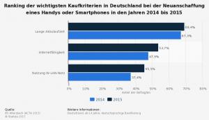 IFD Allensbach Käuferstatistik