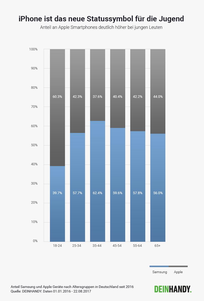 iPhone-Beliebtheit nach Alter