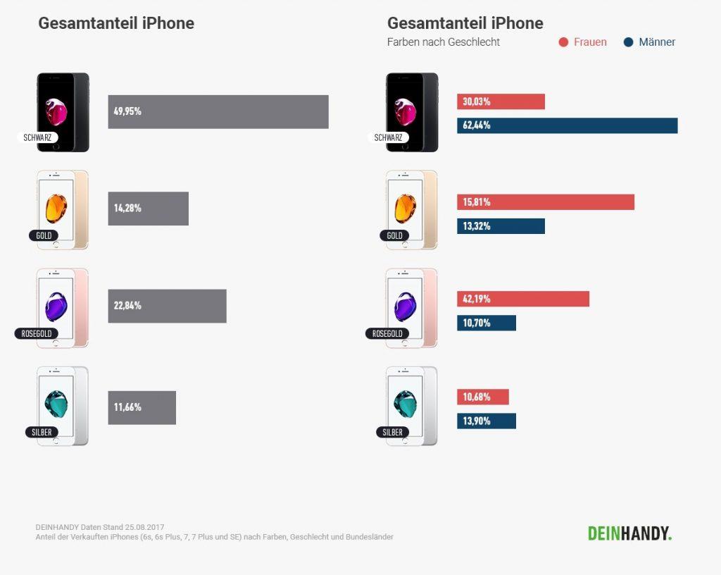iPhone: Farbenbeliebtheit