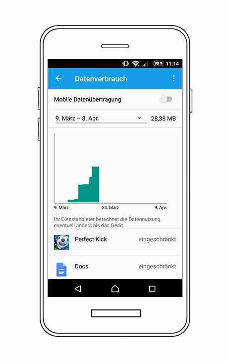 Android Datennutzung