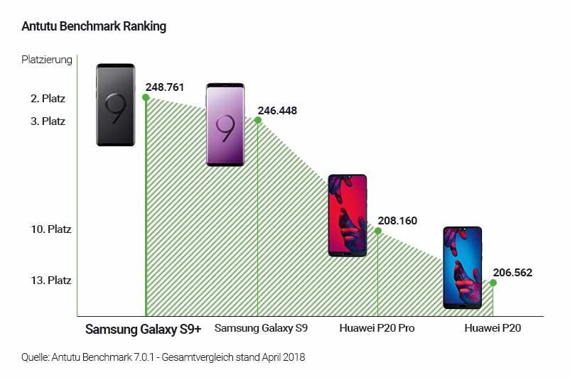 Das S9+, S9, P20 und P20 Pro im Antutu-Benchmarkvergleich