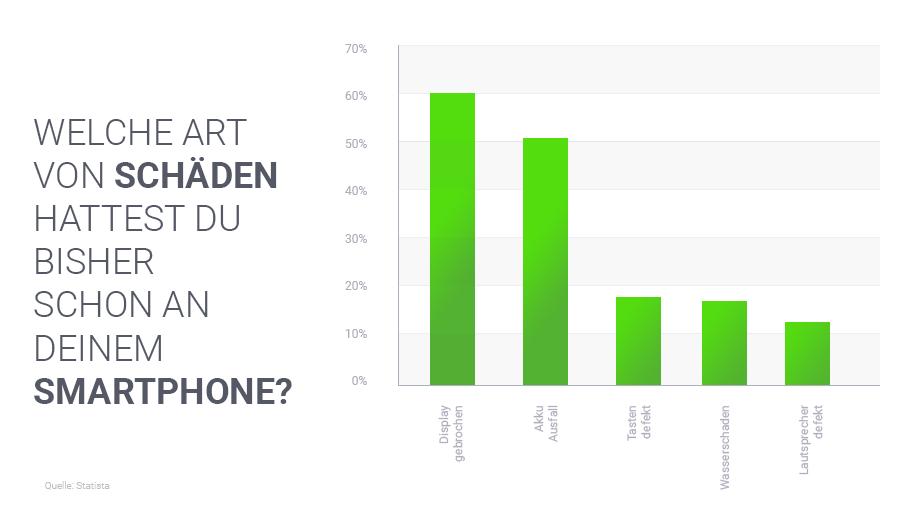 Statistik zu Schäden am Smartphone