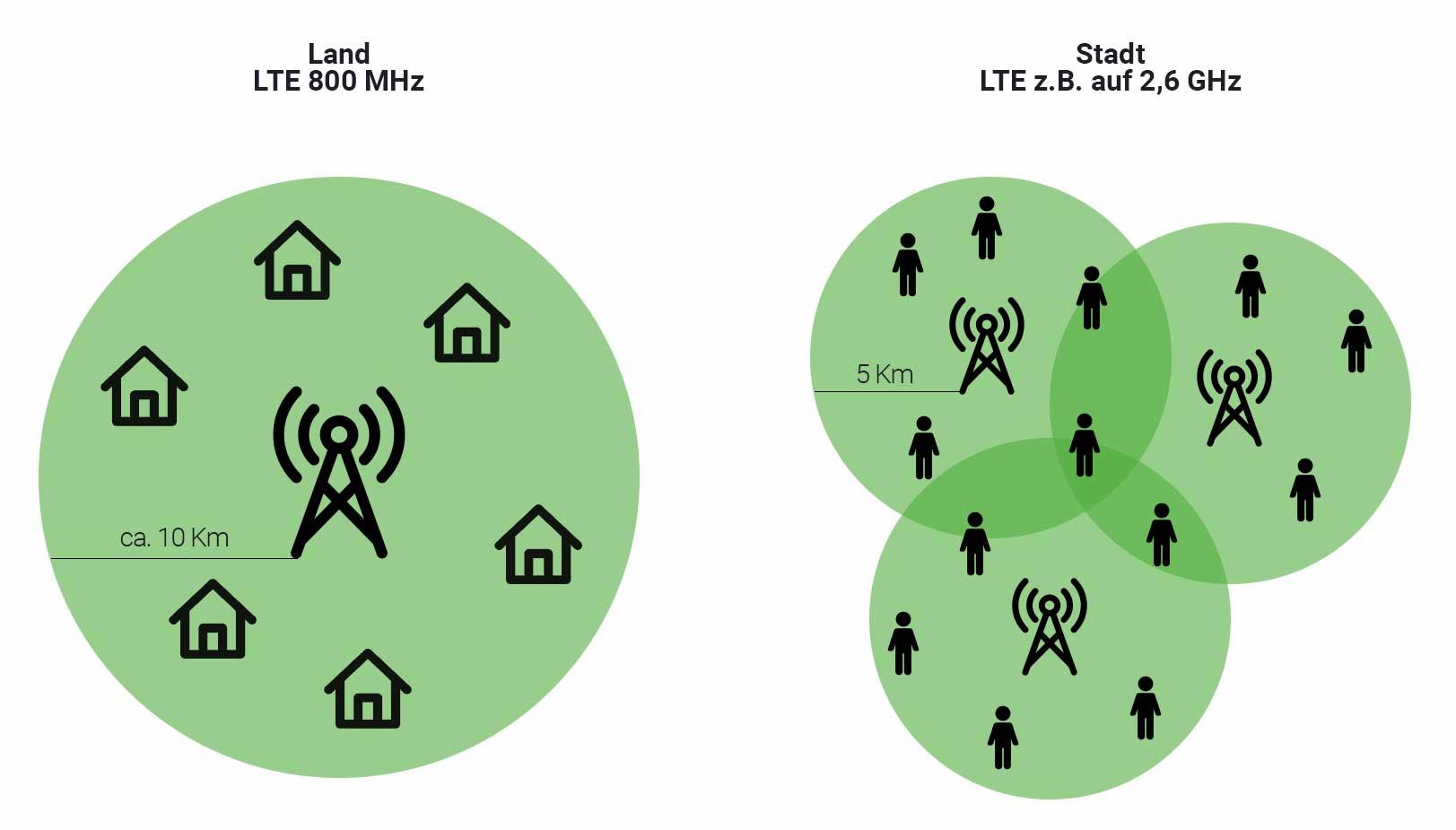 Stadt vs Land Mobilfunkmasten