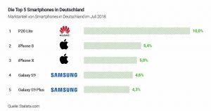Tabelle Top 5 Smartphones Deutschland