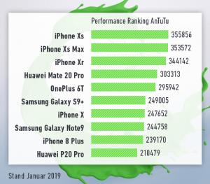 Diagramm mit zehn Handys und Antutu Benchmark Daten: Unsere Bestenliste für Gaming-Handys