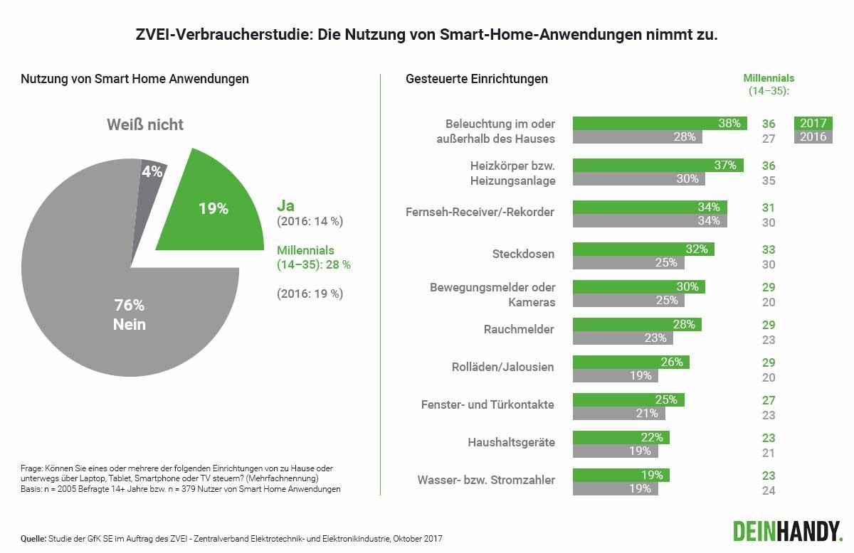 Smart Home Studie vorgestellt.