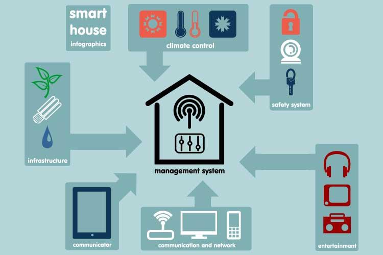 KNX: Grafik zeigt die Anwendungsbereiche eines Smart Home