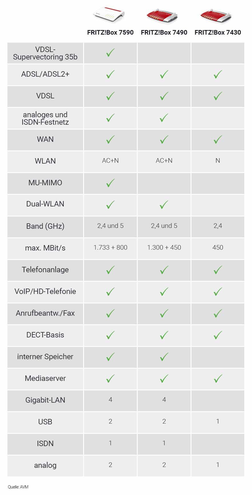 Fritzbox Vergleich - Tabelle der technischen Daten.