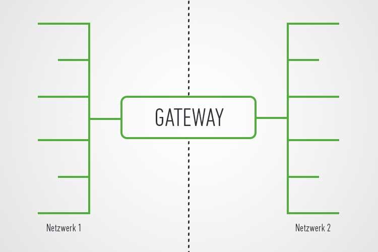 Gateway: Grafik veranschaulicht, dass Gateway eine Schnittstelle ist