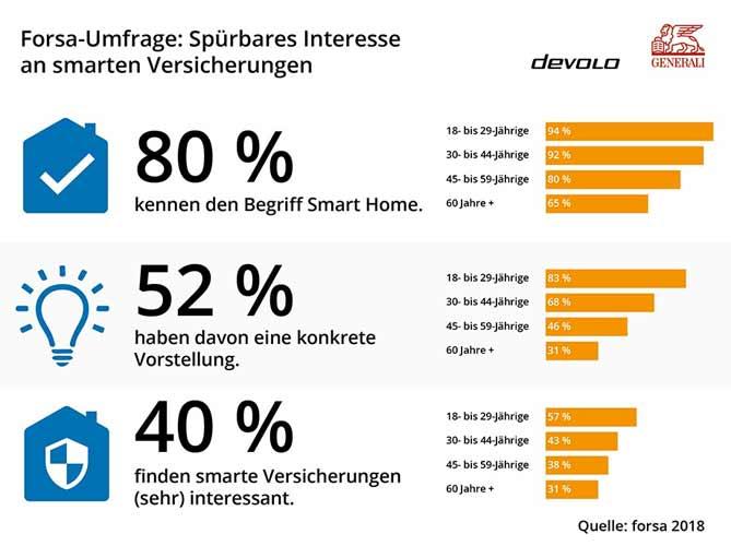 Smart Home Versicherungen: Umfrage von Generali und devolo