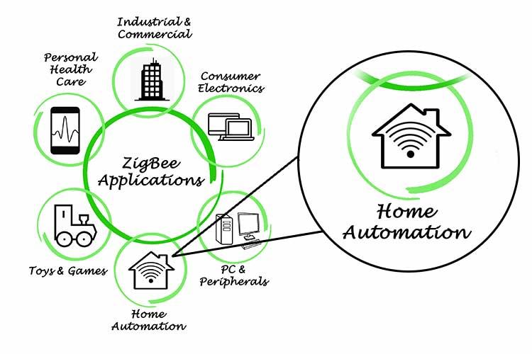 Grafik hebt den Aspekt der Hausautomation bei dem Funkstandard ZigBee hervor