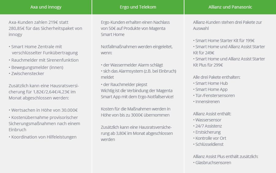 Smart Home Versicherungen von Axa, Ergo und Allianz